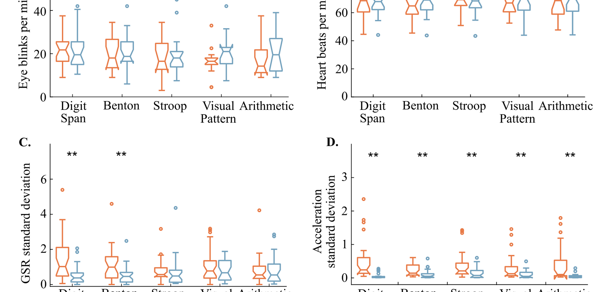 Physiological responses in the real-world classroom environment vs. identical virtual classroom. The color bars indicate the median scores in each environment, with the first and third quartiles shown as error bars. A. Number of eye blinks per minute per cognitive test, as derived from the EOG sensors, B. number of heart beats per minute, as derived from the ECG sensors, C. relative standard deviation of tonic GSR data, and D. relative standard deviation of the head acceleration magnitude.
