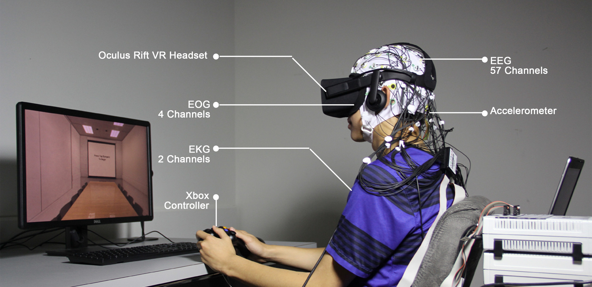 The virtual-reality headset along with EEG, EOG, and EKG as worn by a study participant