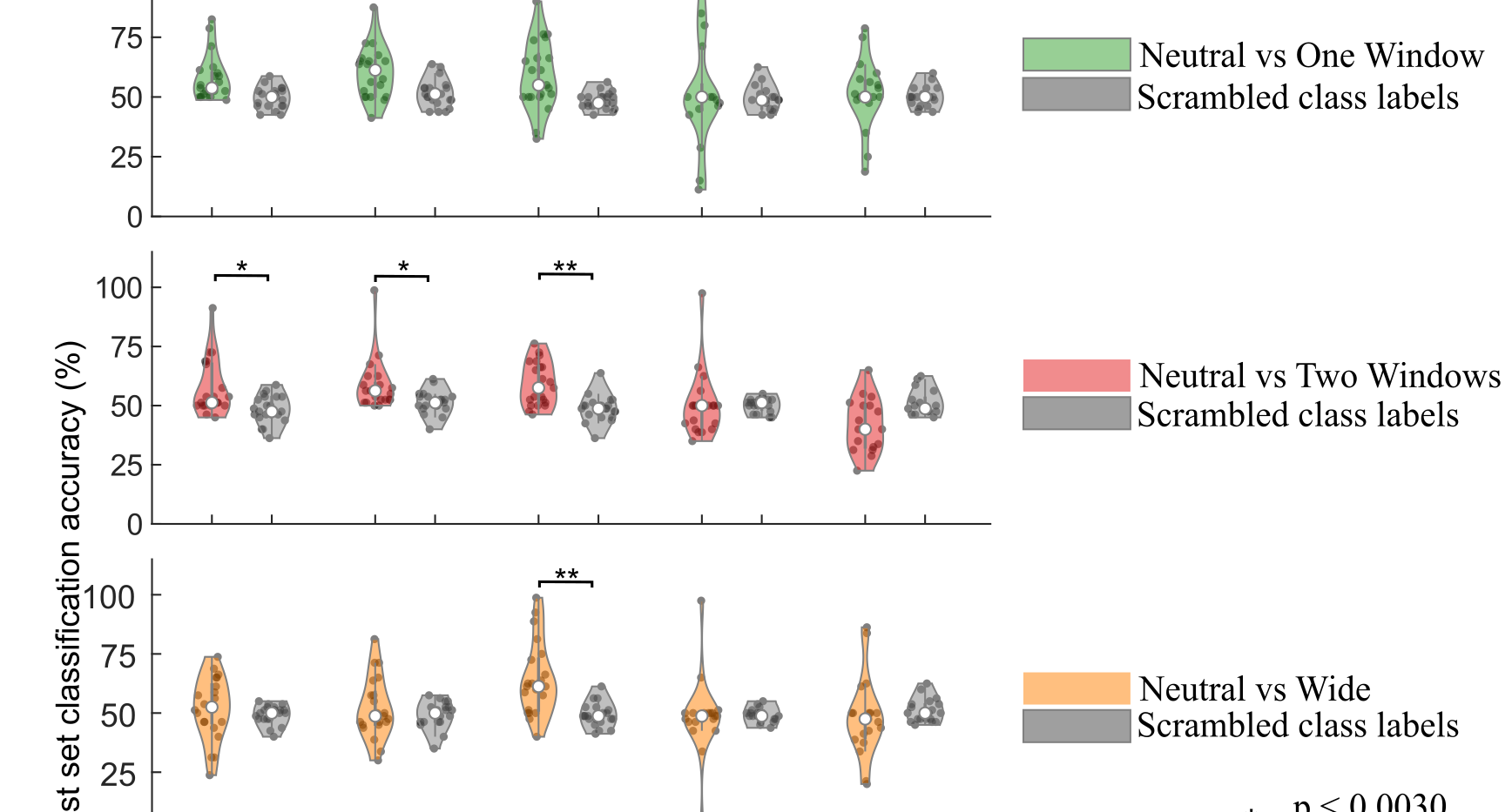 EEG classification accuracy results. A k-SVM (polynomial degree 2) classification model was created from the training data of 22 participants; and tested on unseen data from 1 participant- for 23 iterations. Each dot indicates the classification accuracy in one of the test sets based on the classification model obtained from its corresponding training set. To assess the validity of our results, we also calculated chance levels by scrambling the EEG data class labels in each 2-class comparison. The distribution for the scrambled class labels data is shown in gray. EEG classification accuracies are above the chance levels in most of the classes, and are significantly higher than the chance levels in 5 of the classes, supporting the validity of our method. Statistical significance was calculated using a pair-wise Kruskal-Wallis test.