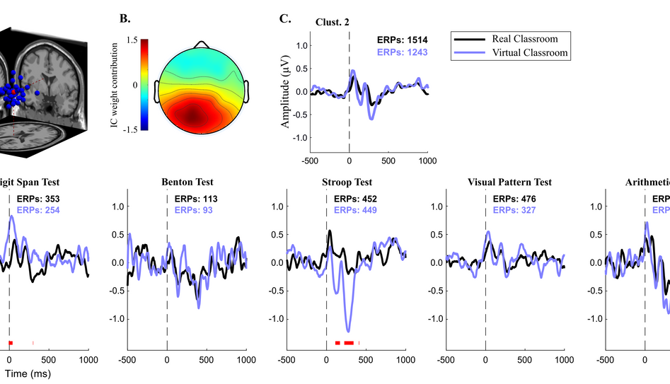 EEG data analysis, showing the ERP characterization of IC Clust. 2 across all cognitive tests. A. Projected equivalent dipole location of the ICs in Clust. 2. B. Scalp map representation of the averaged cluster IC. C. Average waveform for all ERPs in Clust. 2. D. Clust. 2 ERP waveforms fr each individual cognitive test. Red marks at the bottom indicate statistically significant difference between environments (p<0.01).