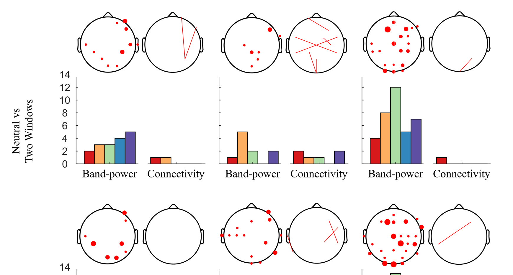 EEG statistically significant feature distribution. The number of features statistically significant features (p < 2.4 x 10-6 ) corresponding to frequency band-power and connectivity are displayed as bar graphs, for all five frequency bands analyzed. The scalp maps show the spatial distributions of the features , and the number of times an electrode reached the significance threshold.