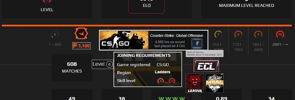 Faceit 3,313 Elo | 608 Matches | Market Enabled | 4,980 Hours | Instant Deliver.