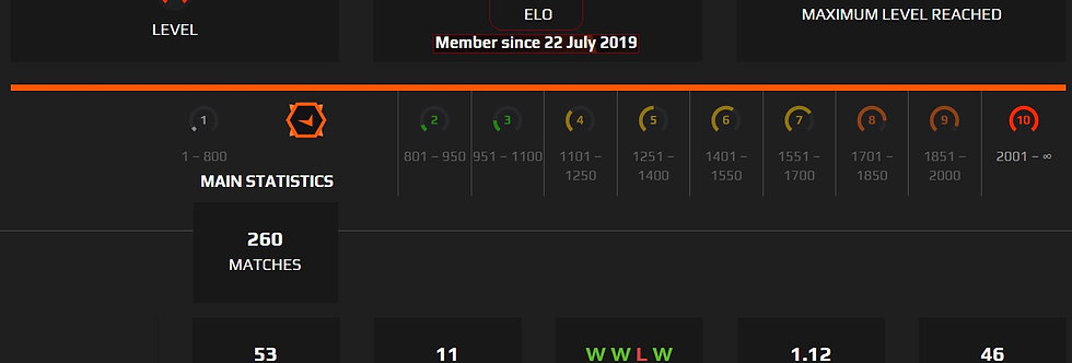 🎁 Faceit 2,568 Elo | 260 Matches | 1.47 K/D | Verified | Instant Delivery