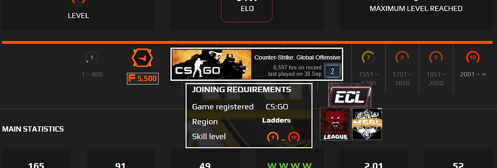 ⚡ Faceit 3,417 Elo | 6,597 Hours | 5,500 Points | 2.01 K/D | Instant Delivery
