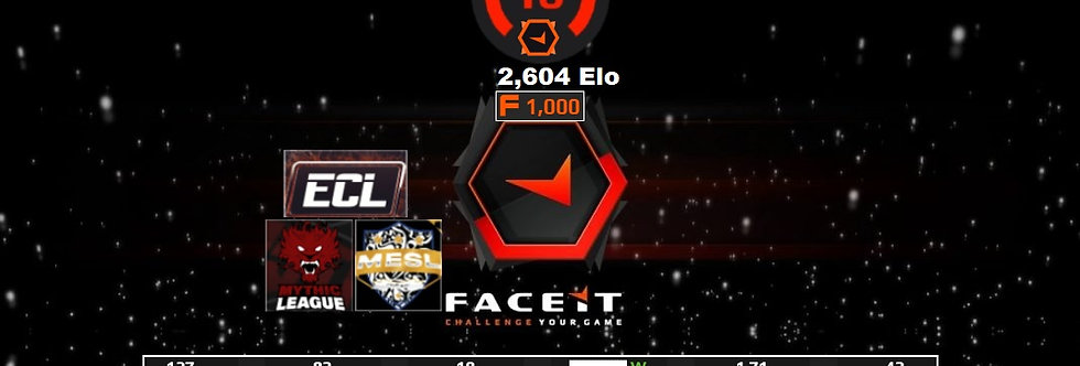 Faceit 2,604 Elo | 1.71 K/D | 127 Matches | 1,000 Points | Instant Delivery