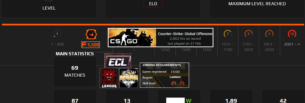 🎁 Faceit 2,405 Elo   1.89 K/D   2,902 Hours   1,500 Points   Instant Delivery
