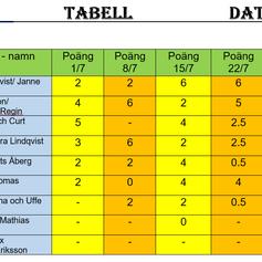 Slutlig tabell i boueltävlingen