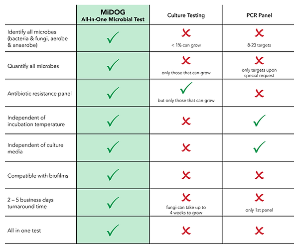MiDOG vs Culture Test vs PCR Panel_1800x