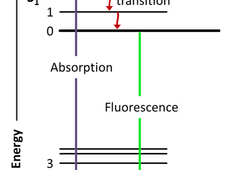 Writing with fluorescence