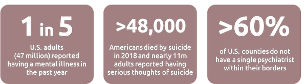 mental illness stats