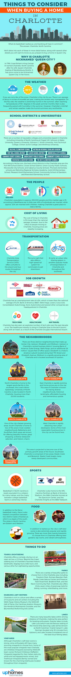 Things to Consider When Buying a Home in Charlotte