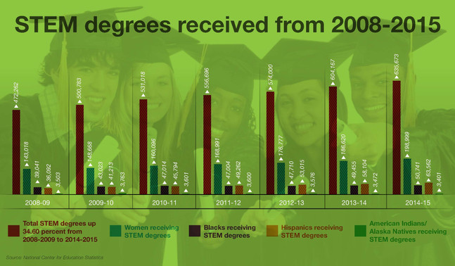 Total STEM Degrees Up 34.60 Percent from 2008-2009 to 2014-2015
