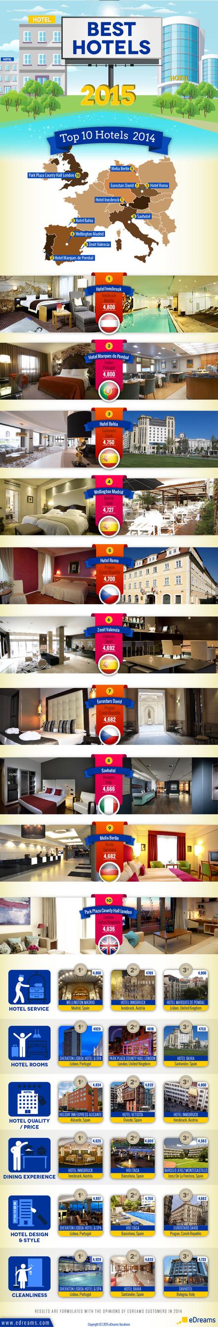 Best Hotels 2015