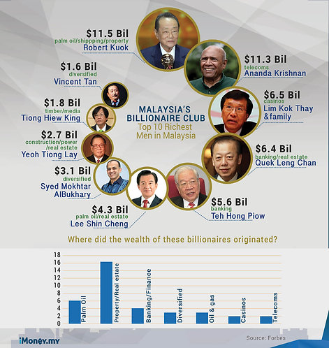 Malaysia's_Billionaire_Club_Infographic