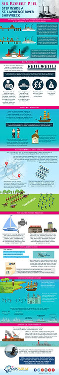 Sir_Robert_Peel_–_Step_inside_a_St._Lawrence_River_Shipwreck_Infographic