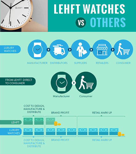 Lehft Watches VS Others Infographic