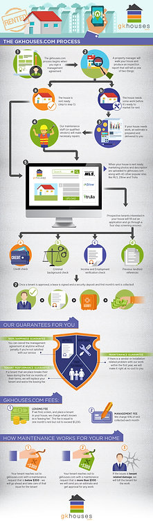 The Gkhouses.Com Process Infographic