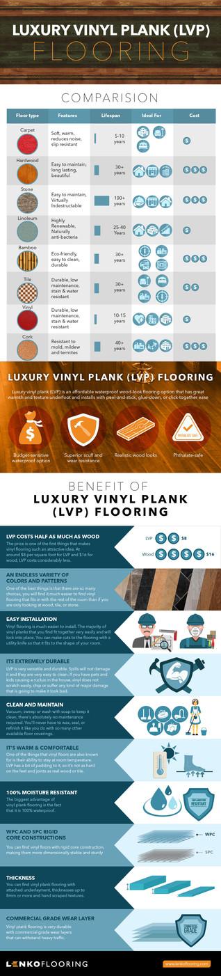 Luxury Vinyl Plank (LVP) Flooring