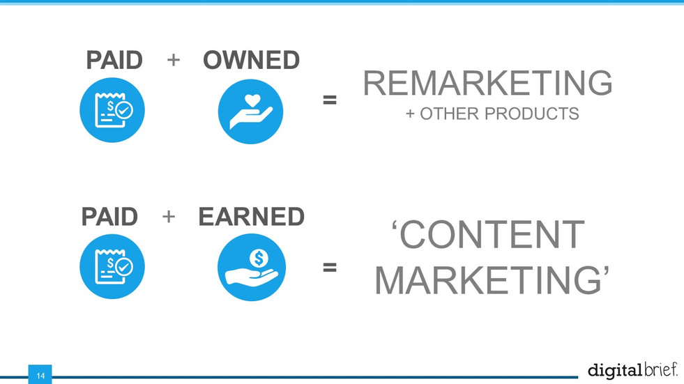 Digital Marketing & Media Essentials (14