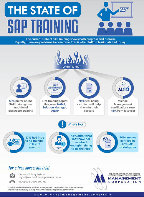 The State of SAP Training Infographic
