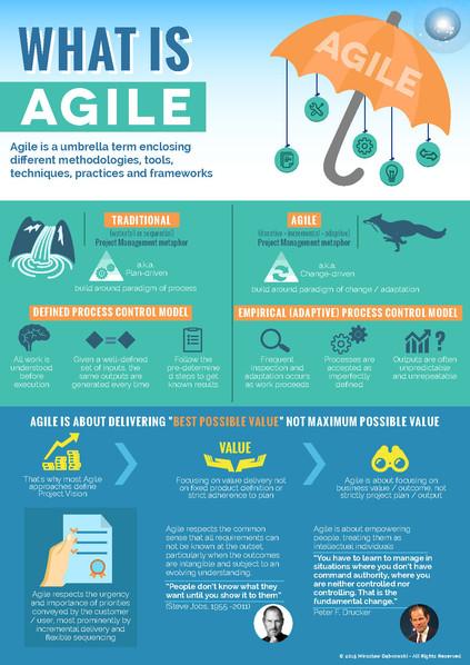 What is Agile Brochures