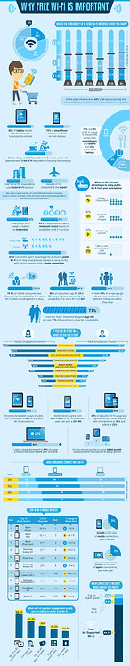 Why Free Wi-Fi Is Important Infographic