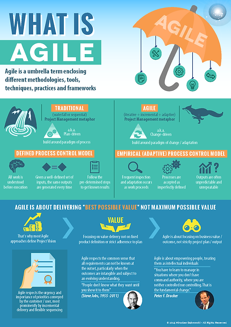 What is Agile Infographic