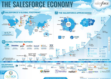 The SalesForce Economy