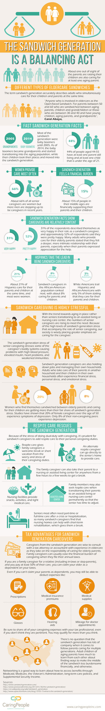 The Sandwich Generation is a Balancing Act