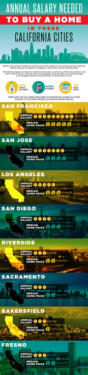Annual Salary Needed to Buy a Home in These California Cities