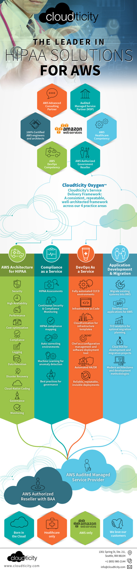 Cloudticity the leader in HIPAA Solutions for Aws