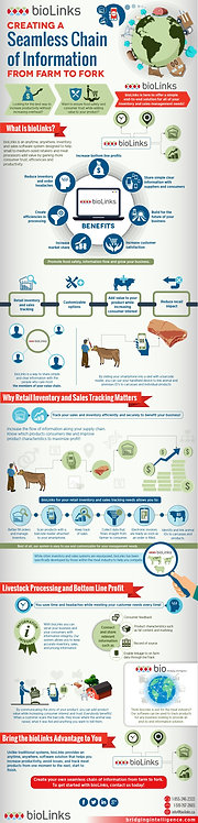 Creating a Seamless Chain of Information from farm to frock Infographic