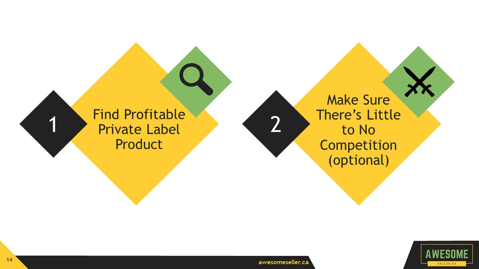How to Find an Endless Stream of Profitable, Private Label Products