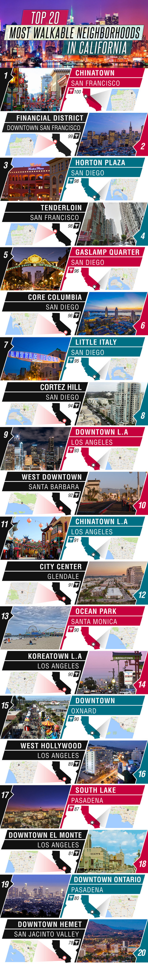 Top 20 Most Walkable Neighborhoods in California