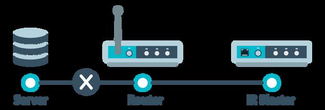 Network Diagram-Port Forwarding Before