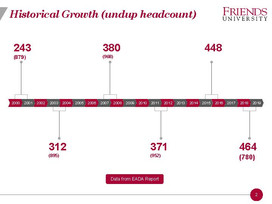 Sport Expansion and Growth