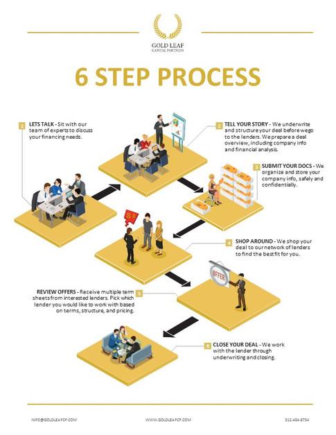 6 Step Process Brochure (1).JPG