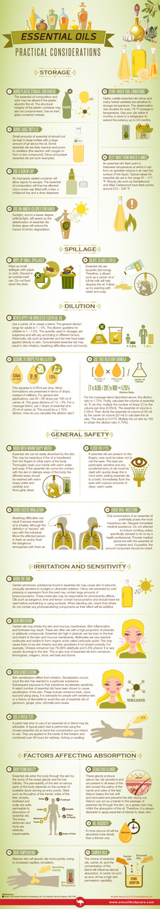 Essential Oils Practical Considerations
