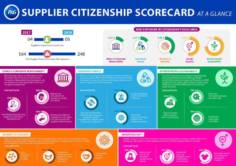 Supplier Citizenship Scorecard