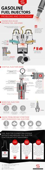 Gasoline Fuel Injectors