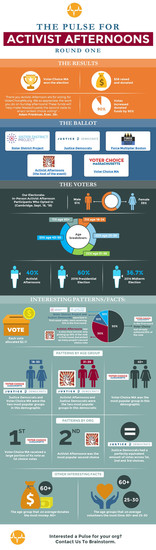 Pulse Voting Results infographic