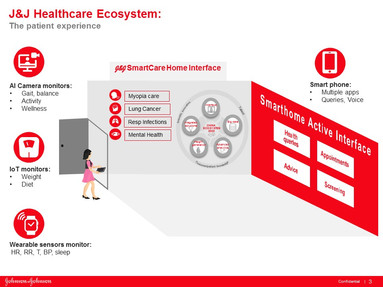 Product Based to Integrated Customer Centric Solutions