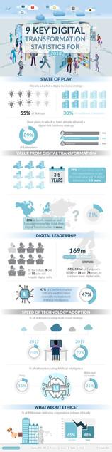 9 Key Digital Transformation Statistics