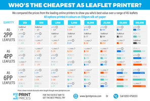 Who's theCheapest as Leaflet Printer?