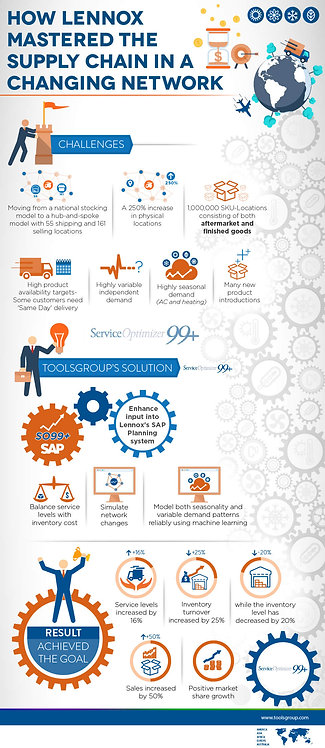 How Lennox Mastered the Supply Chain in a Changing Network Infographic
