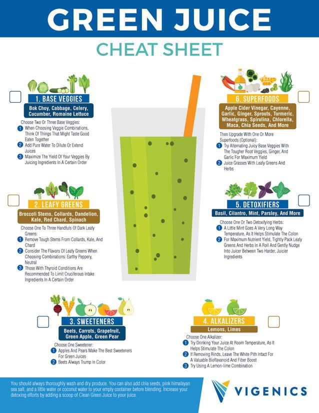 Green Juice Cheat Sheet