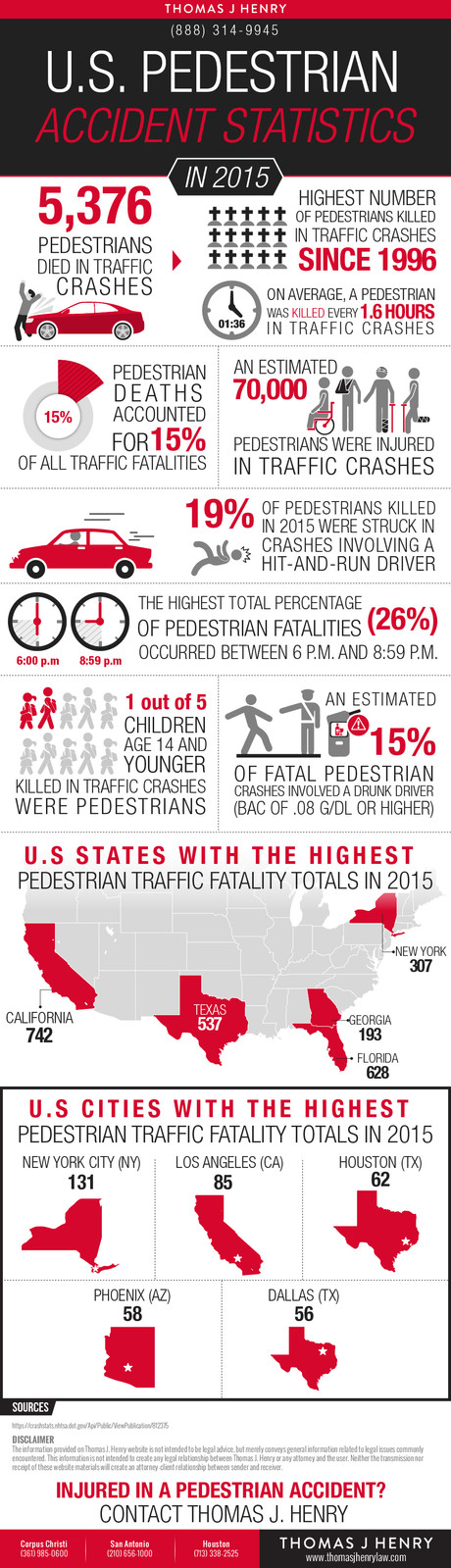 U.S. Pedestrian Accident Statistics