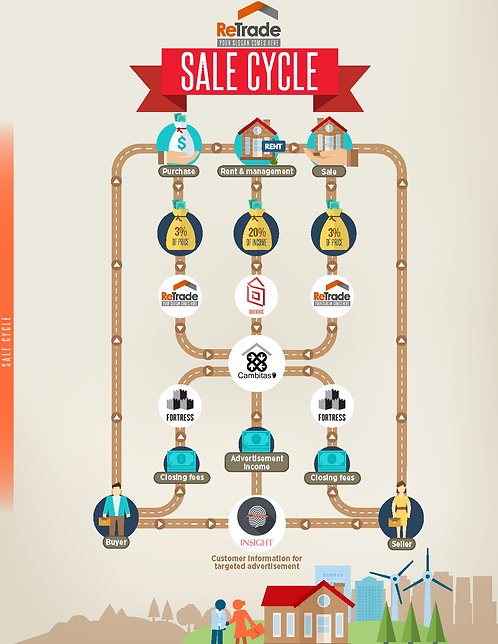 Sale Cycle Infographic