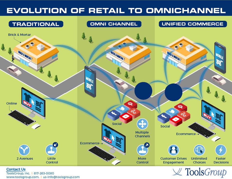 Evolution of Retail to Omnichannel (1).