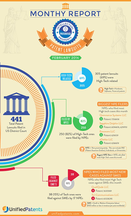 Monthy Report Patent Lawsuits Infographic